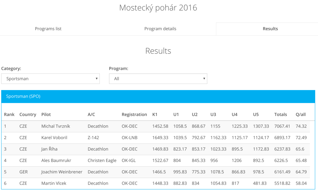most2016result